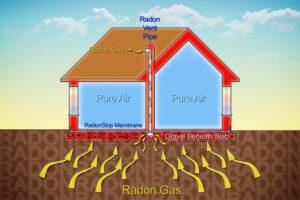 Radon gas in house